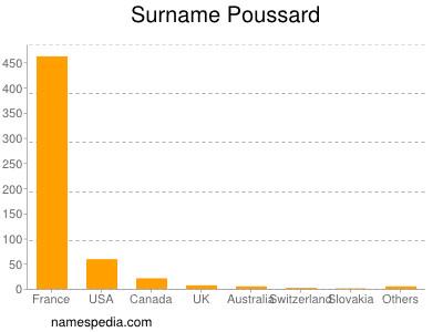 Familiennamen Poussard