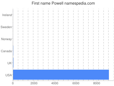 Given name Powell