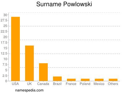 Familiennamen Powlowski