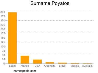 Surname Poyatos