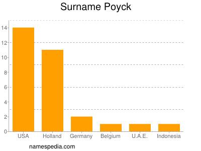 Surname Poyck