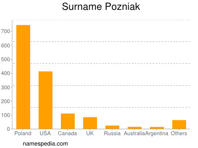 Surname Pozniak