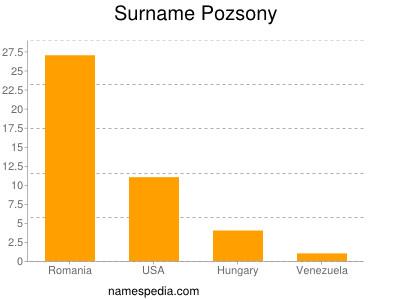 Surname Pozsony