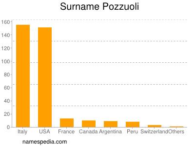 Surname Pozzuoli