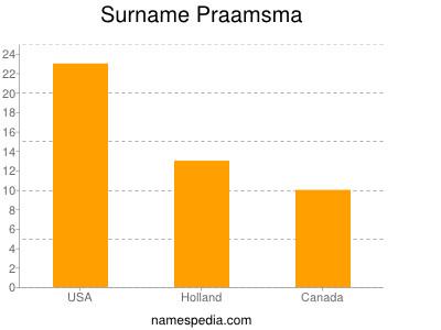 Surname Praamsma