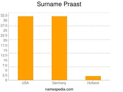 nom Praast
