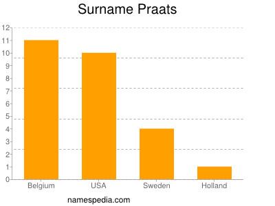 nom Praats