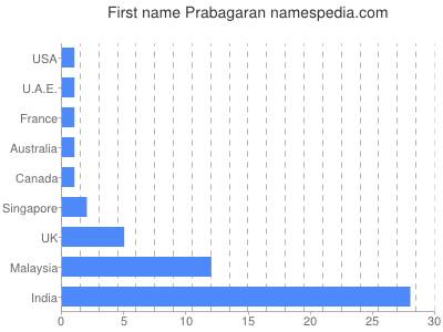 prenom Prabagaran
