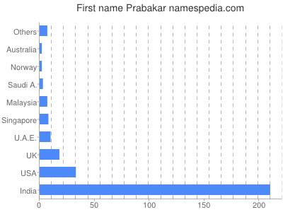 Given name Prabakar