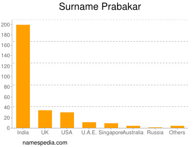 Surname Prabakar