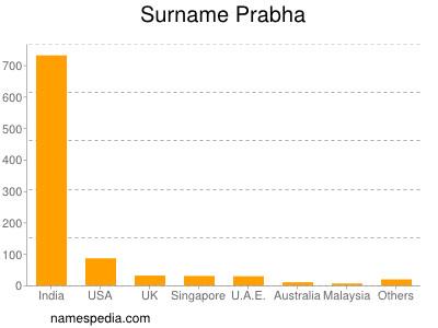 Surname Prabha