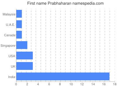 prenom Prabhaharan