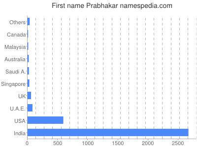 Given name Prabhakar