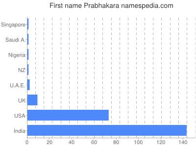 prenom Prabhakara