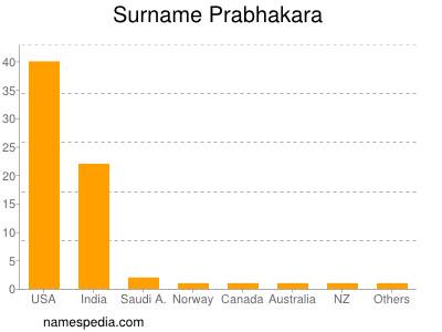 nom Prabhakara
