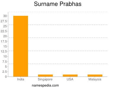 Surname Prabhas