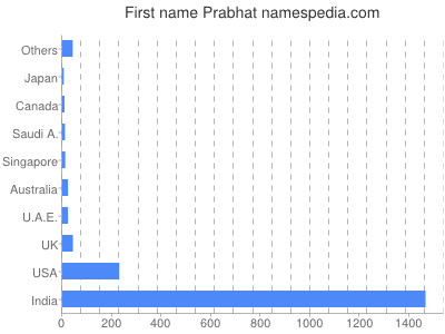 Given name Prabhat