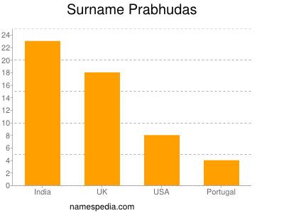 nom Prabhudas