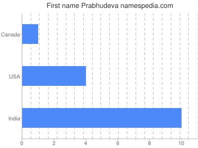 Given name Prabhudeva