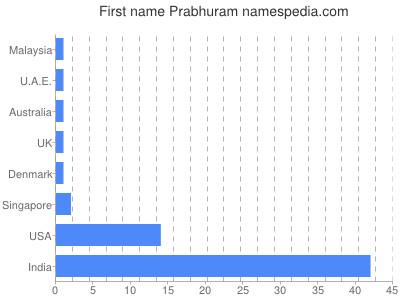 Given name Prabhuram