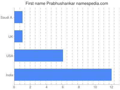 prenom Prabhushankar