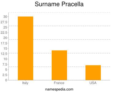 Surname Pracella