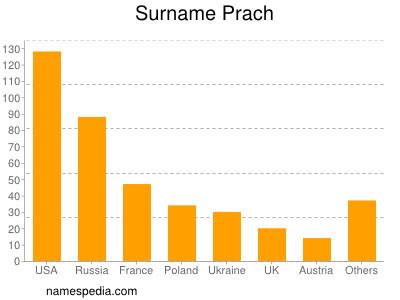 Surname Prach