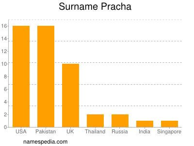 nom Pracha