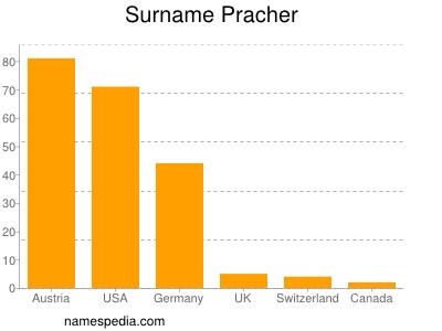 nom Pracher