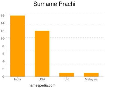 nom Prachi