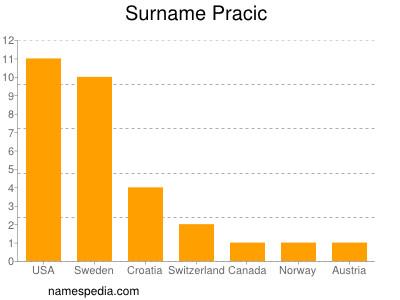 Surname Pracic