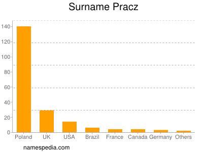 Surname Pracz