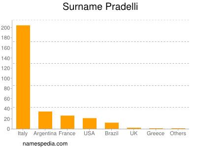 Surname Pradelli