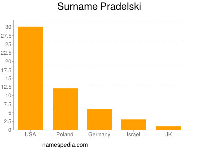 Surname Pradelski