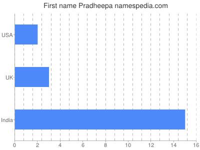 Given name Pradheepa