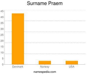 Surname Praem