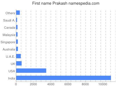 Given name Prakash