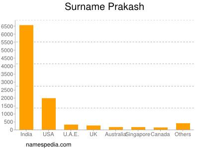 Surname Prakash
