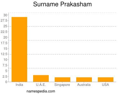 Surname Prakasham