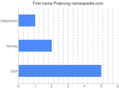 Given name Prakrong