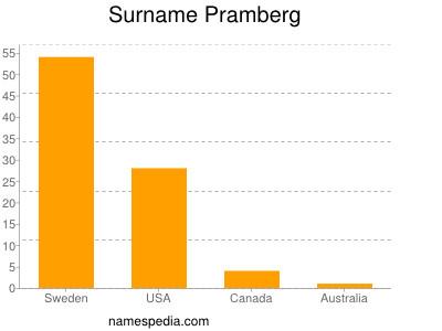 Surname Pramberg