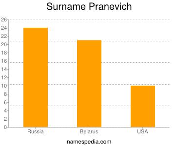 Familiennamen Pranevich