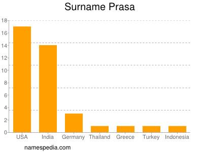 nom Prasa