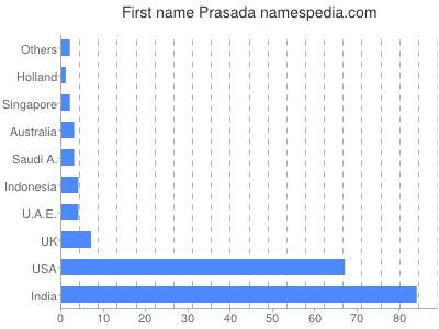 Given name Prasada