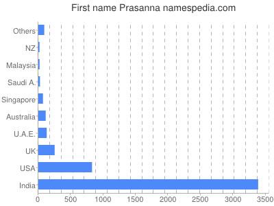 Given name Prasanna