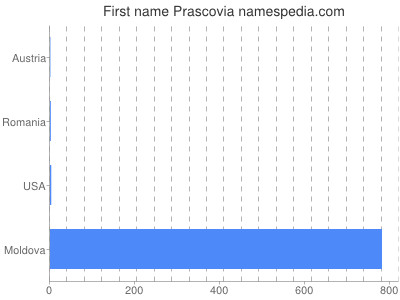Given name Prascovia