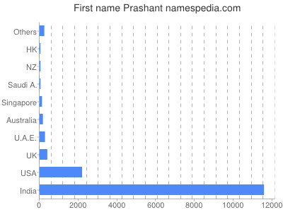 Given name Prashant