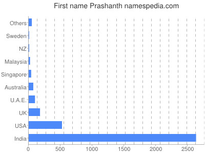 Given name Prashanth