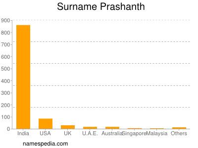Surname Prashanth