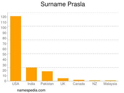 Surname Prasla